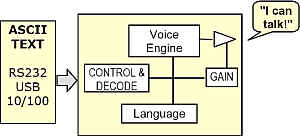 Low Cost Text tp Speech module block Diagram